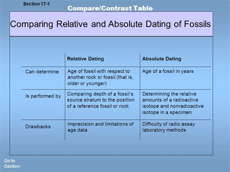 distinguish between relative dating and radioactive jpg 960x720